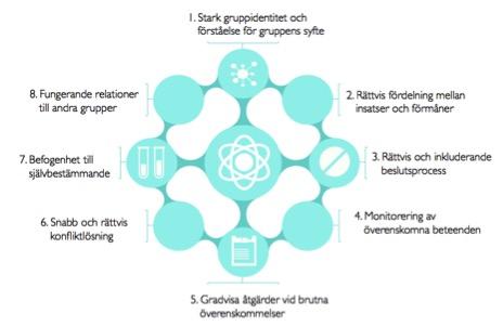 Ostroms atta principer